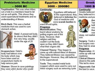 History of medicine:  Time Period Recap/Help Sheet