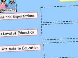 Social Class & Achievement 2/8 - Cultural Dep - The Role of Parents (GCSE Sociology)