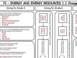 Edexcel gcse science coursework mark scheme