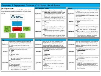 GCSE PE – Edexcel (9-1) – Engagement Patterns of Social Groups - Knowledge Organiser/Revision Mat
