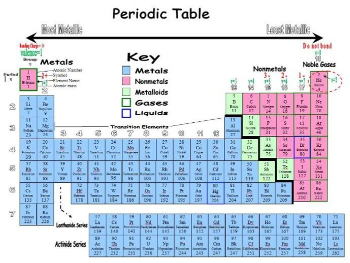 photo about Printable Periodic Table called Printable Periodic Desk - Uncomplicated - Pupil Employ the service of - The two Loaded inside, and Blank