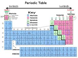 Printable Periodic Table Simple Student Use Both Filled In
