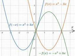 Edexcel A-level Pure Maths Chapter 4 Graphs and transformations