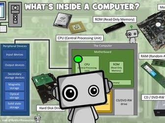 Computer Science Poster: What's Inside a Computer?
