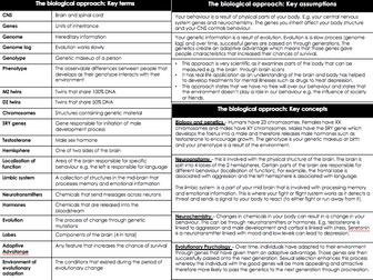 BTEC Applied Psychology Unit 1: Psychological approaches
