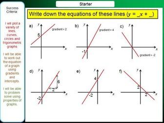 Equations of Lines, Quadratics, Cubics, Reciprocals, Trigonometric Graphs - iGCSE Booklet