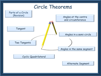 Circle Theorems animated PowerPoint - GCSE