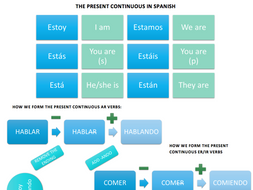 Present Continuous in Spanish wksht translation - gerund, estar GCSE