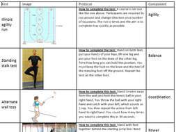 Edexcel GCSE PE - Fitness testing lesson (powerpoint / activities)