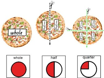 Fractions: Using a Pizza - working with 1/2 and 1/4