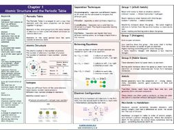Aqa chapter 1 atomic structure and the periodic table revision mat aqa chapter 1 atomic structure and the periodic table revision mat urtaz Image collections