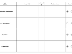 AQA Biology A-Level Checklist