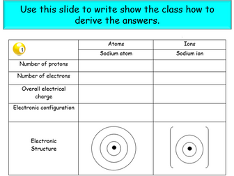 Electronic structure of metal ions and non metal ions