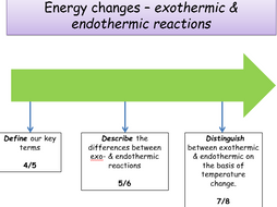 KS4, Energy changes - exothermic & endothermic reactions (Teacher ...