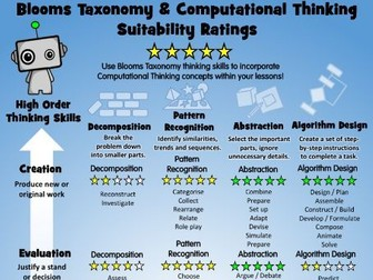 Blooms Taxonomy and Computational Thinking