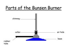 Science Apparatus - Introduction for Year 8