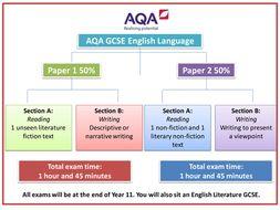 English Language Reading practice AQA