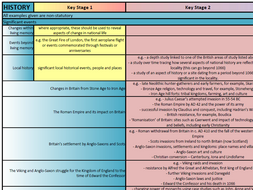 Primary History Overview Map - 'At-A-Glance' A3 Wallchart - NC 2014 (KS1 - KS2)