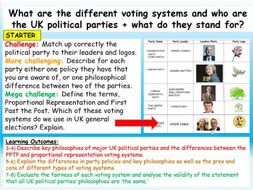 GCSE Citizenship Political Parties