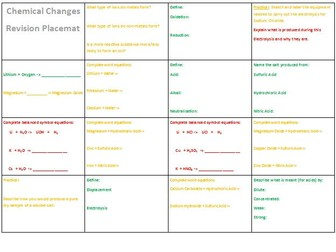 AQA Chemistry 9-1 -Chemical Changes Revision Placemat