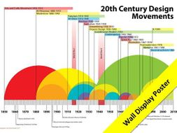 20th Century Design Movements Infographic Poster (high resolution for large format prints)