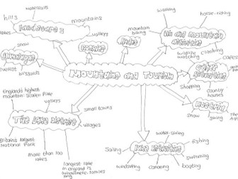 Mountains and Tourism: Revision Mind Map