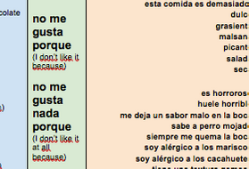 KS3---Viñales-Spanish---Food-topic---NEGATIVE-opinions---Sentence-Builder.docx