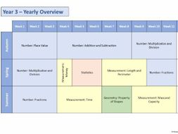 EDITABLE White Rose Maths - Yearly Overviews - Terms blocks planning templates. Year 1 - 6