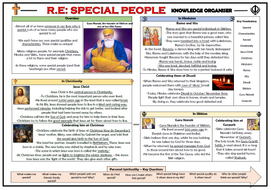 Special-People-Knowledge-Organiser.docx
