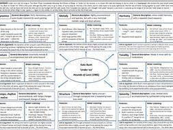 Edexcel A Level Music - Kate Bush 'Under Ice' Element Map