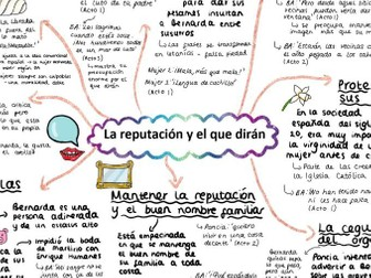 'LA REPUTACION Y EL QUE DIRAN' A2 mind map for 'La Casa de Bernarda Alba' A LEVEL SPANISH