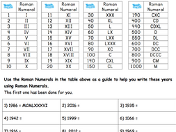Using Roman Numerals Roman Numeral Years By Nayanmaya Teaching Resources Tes