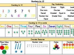 Knowledge Organisers Autumn Maths, Year 1