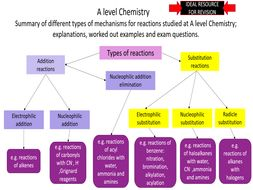 A level Chemistry-Summary of different mechanisms for reactions; review and questions.
