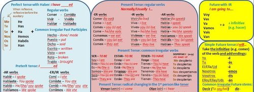 Comprehensive Spanish Tenses Wall Chart