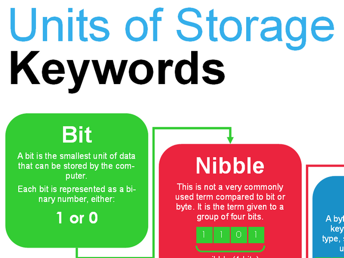 Units of Storage - Poster  sc 1 st  Tes & Units of Storage - Poster by compteacheruk - Teaching Resources - Tes