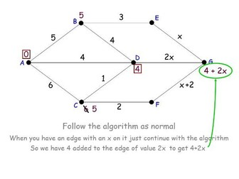Shortest path Algorithm - Dijkstras