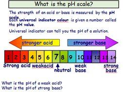 Acids, Alkalis and Indicators
