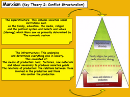 Lesson---Conflict-theories.pptx