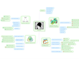 Depression Revision MindMap