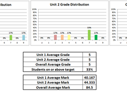 GCSE 9-1 AQA Art & Design Mock Exam Tracking Spreadsheet 2018