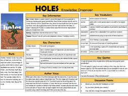 Holes Knowledge Organiser