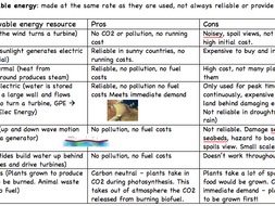 The Absolute Basics: Energy and electricity review sheets