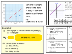 Conversion Graphs (ppt)