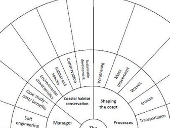 AQA GCSE Geography Physical Revision Wheels by