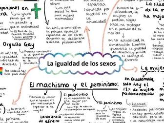 AQA La Igualdad de los sexos A level Spanish Mind Map