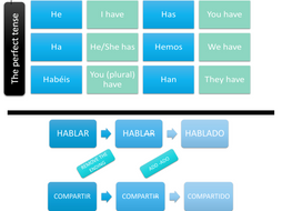 Perfect Tense Handout Spanish GCSE - Basic rules and formation explained