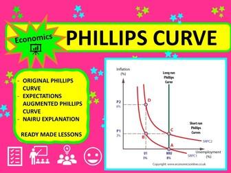 A Level Economics Phillips Curve