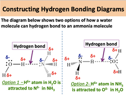 AS Chemistry: Intermolecular Forces (Part 2)