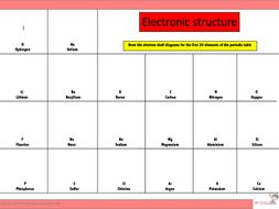 Electronic structure worksheet